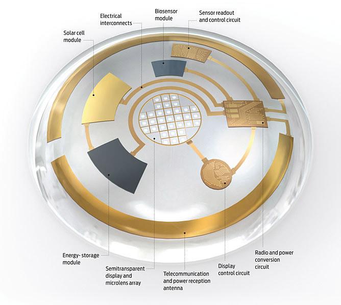 bionic-lenses