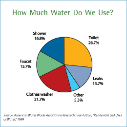 an overview of water desalination and its use in the united states Threat of localized water shortage generates greater interest in desalination in the united states, water overview 2 definitions water desalination plant.
